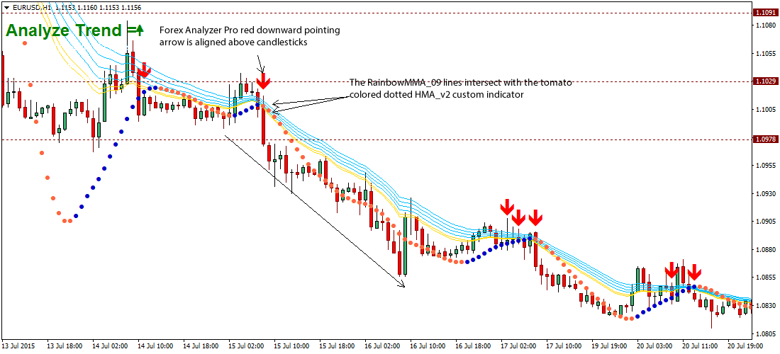 rainbow-forex-strategy1