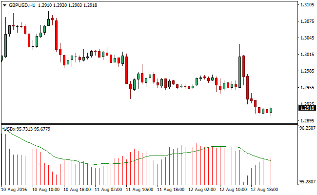 USD-forex-indicator
