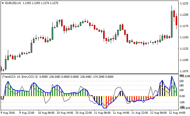 double-cci-woodies-forex-indicator