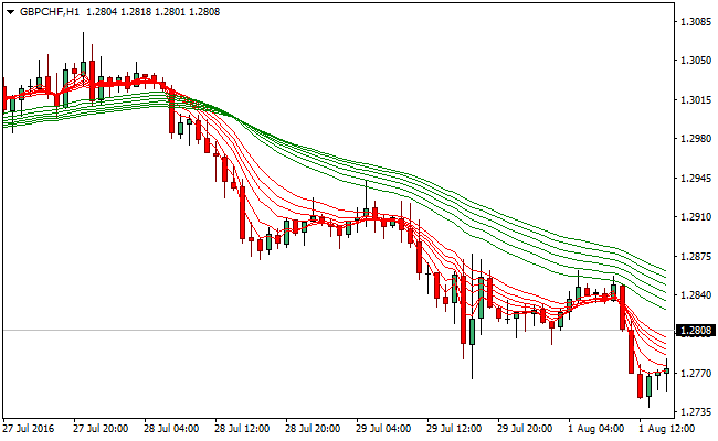 Beginner Forex Moving average strategy - ForexCracked