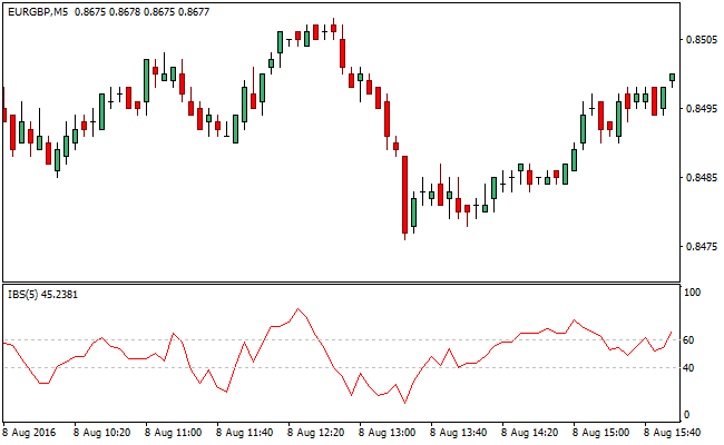 internal-bar-strenght-forex-indicator