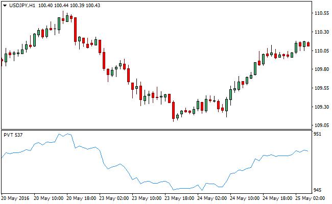 price-volume-forex-trading-indicator
