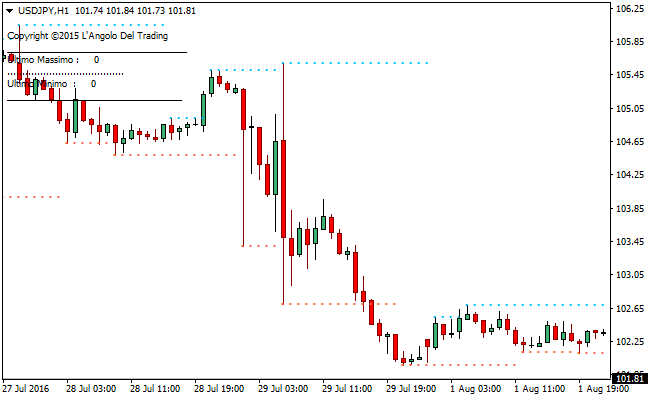 support-resistance-forex-indicator