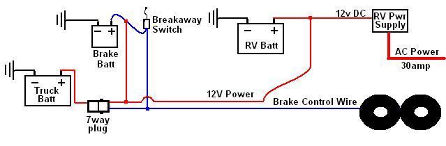 trailer breakaway switch wiring diagram  wiring site resource