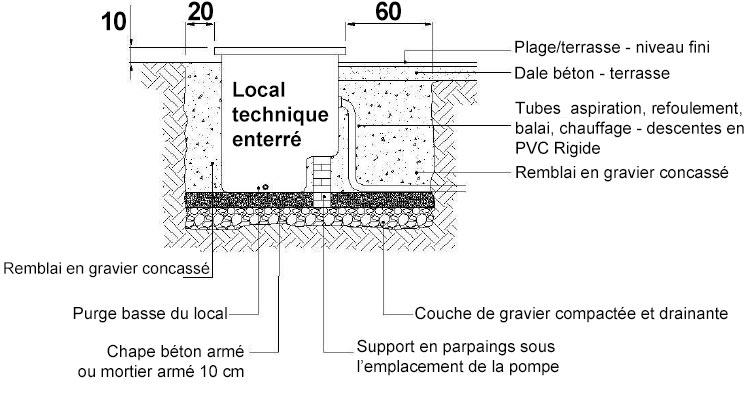 Fabriquer Coffre Filtration Piscine