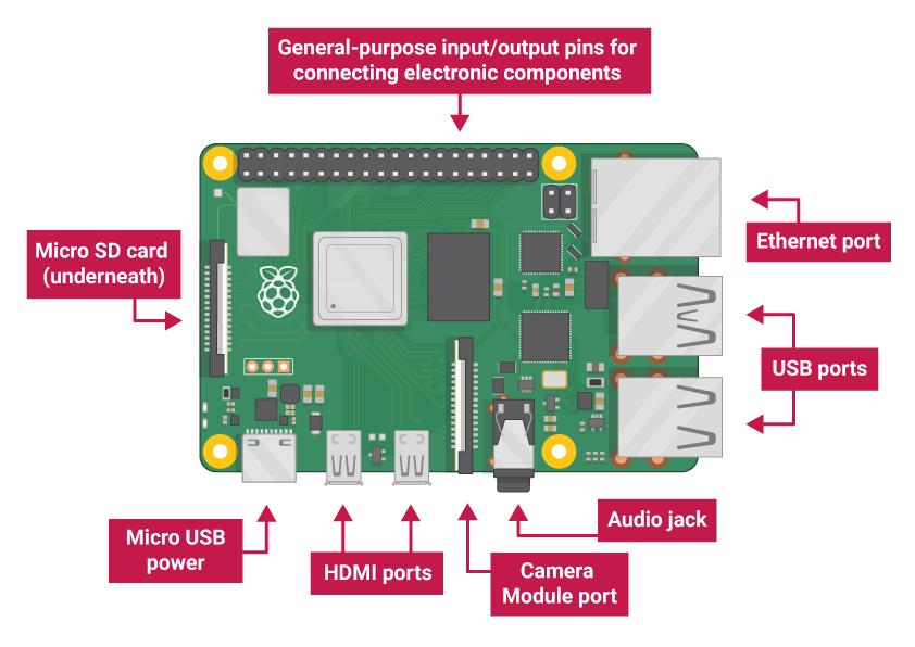 Raspberry Pi Ports identification