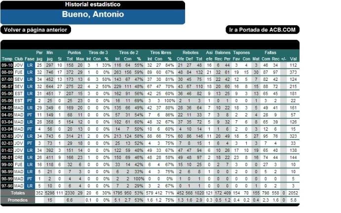 Estadisticas de Antonio Bueno en su carrera ACB: 6.6 puntos, 2.9 rebotes, 0.5 balones recuperados, 0.4 tapones y 5.8 de valoración media en 15 min por partido
