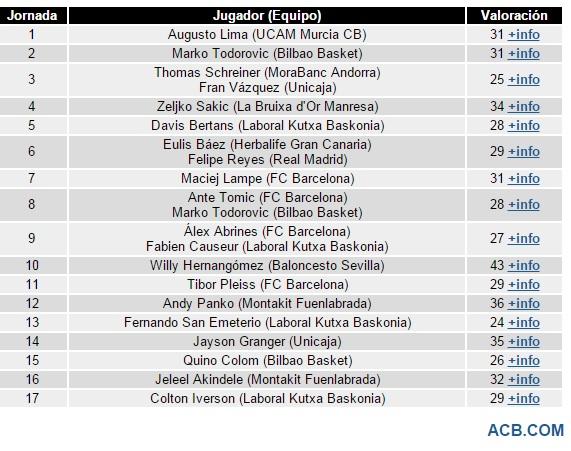 los 17 jugadores de la semana fuente: acb.com