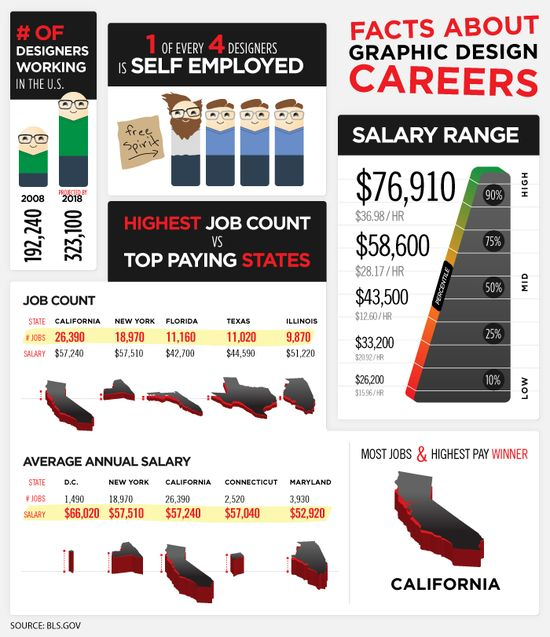graphic design careers1 [Infographic]   What Do Graphic Designers Earn?