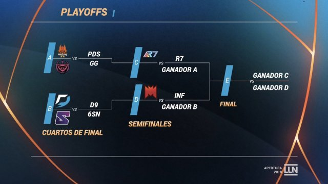 Calendario playoffs Apertura de la LLN 2018