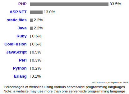 Most popular server-side programming languages- PHP