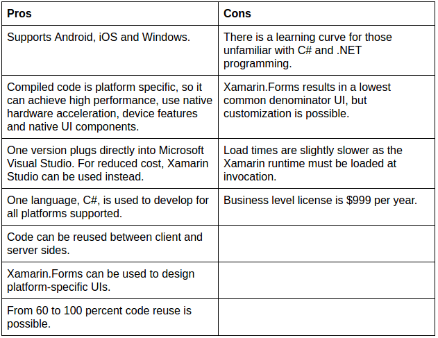PhoneGap vs Xamarin vs Titanium-Appcelerator