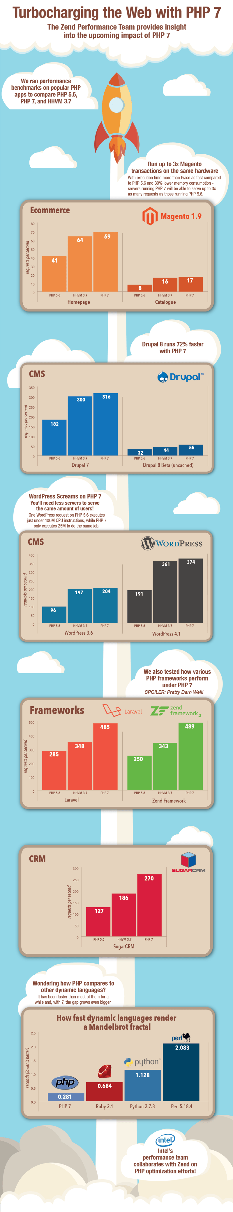 php7 performance comparison infographic