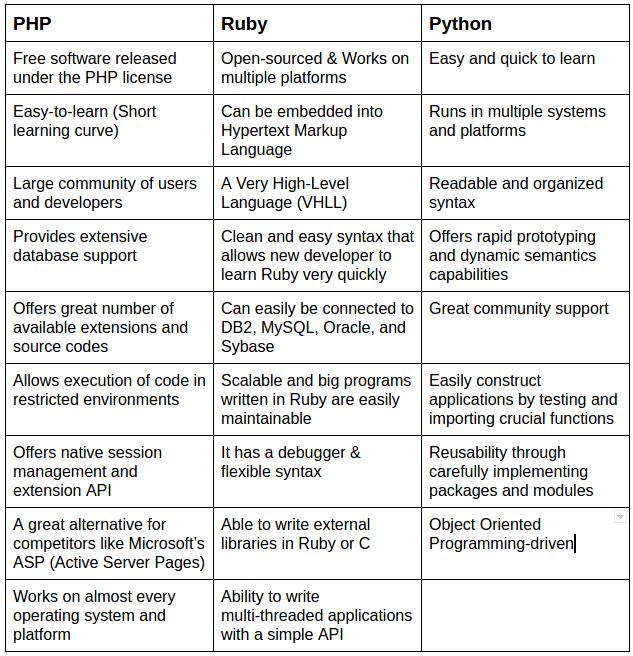 PHP_vs_Ruby_vs_Python_Advantages_Pros