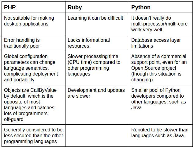 PHP_vs_Ruby_vs_Python_Disadvantages_Cons_Image