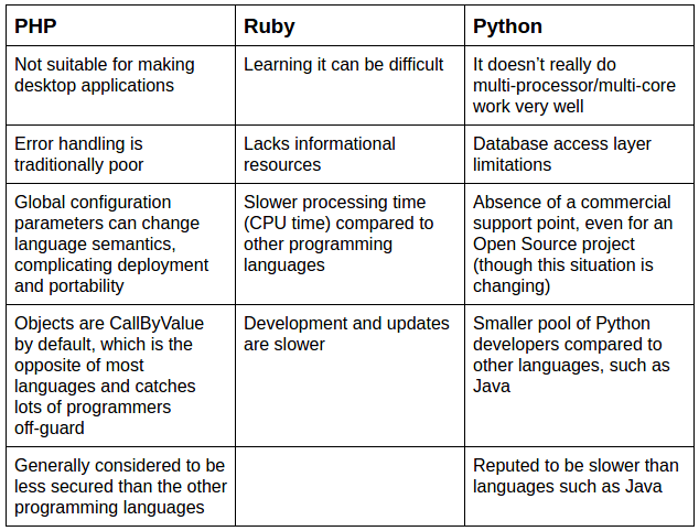 PHP_vs_Ruby_vs_Python_Disadvantages_Cons_Image