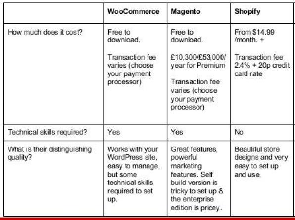 WooCommerce vs Magento vs Shopify: Price