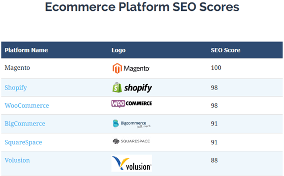 WooCommerce vs Magento vs Shopify: SEO