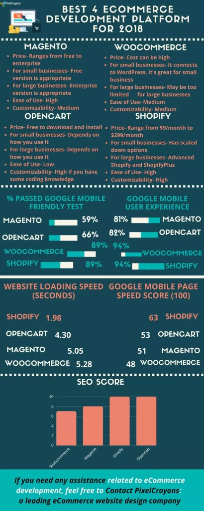 Magento vs WooCommerce vs OpenCart vs Shopify: Which is Good