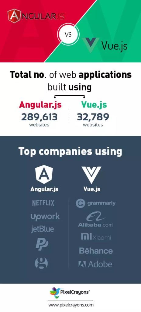 angular-vs-vue.js