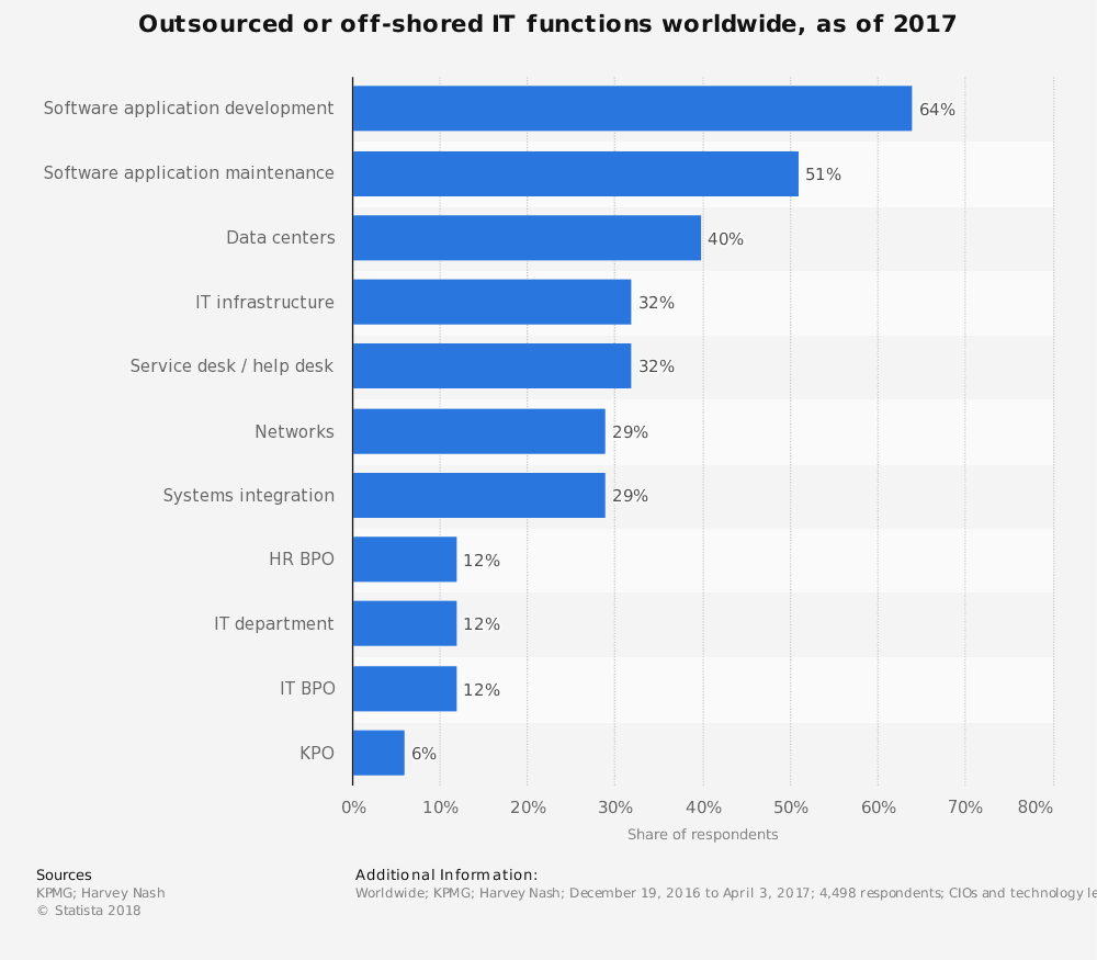 Software Product Development is the most widely outsourced IT service in 2017