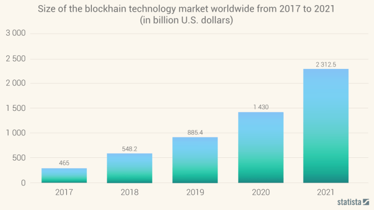 Blockcahin development future