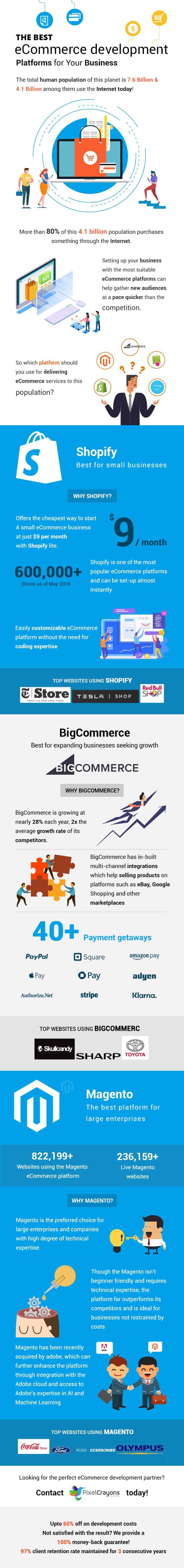 best ecommerce platforms, top ecommerce platforms
