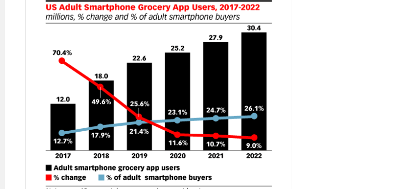 growth of grocery apps
