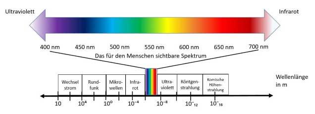 Die Wirkung von Farben - wie beeinflussen Farben den Menschen?