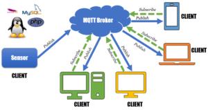 MQTT Broker & Clients