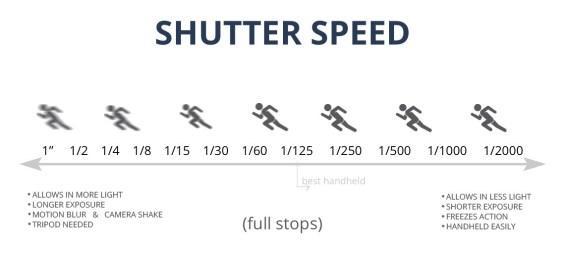 Definition of Shutter Speed : Shutter Priority Mode Explained in DSLR
