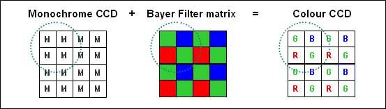Color vs Monochrome Sensors - Use of Bayer Filter