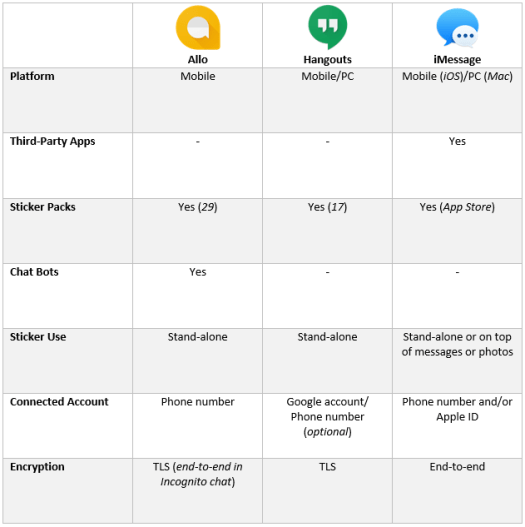 allo-vs-hangouts-vs-imessage