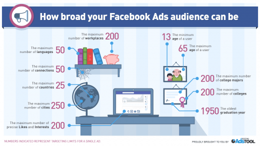 Social-Ads-Tool-Facebook-Ads-targeting-limits