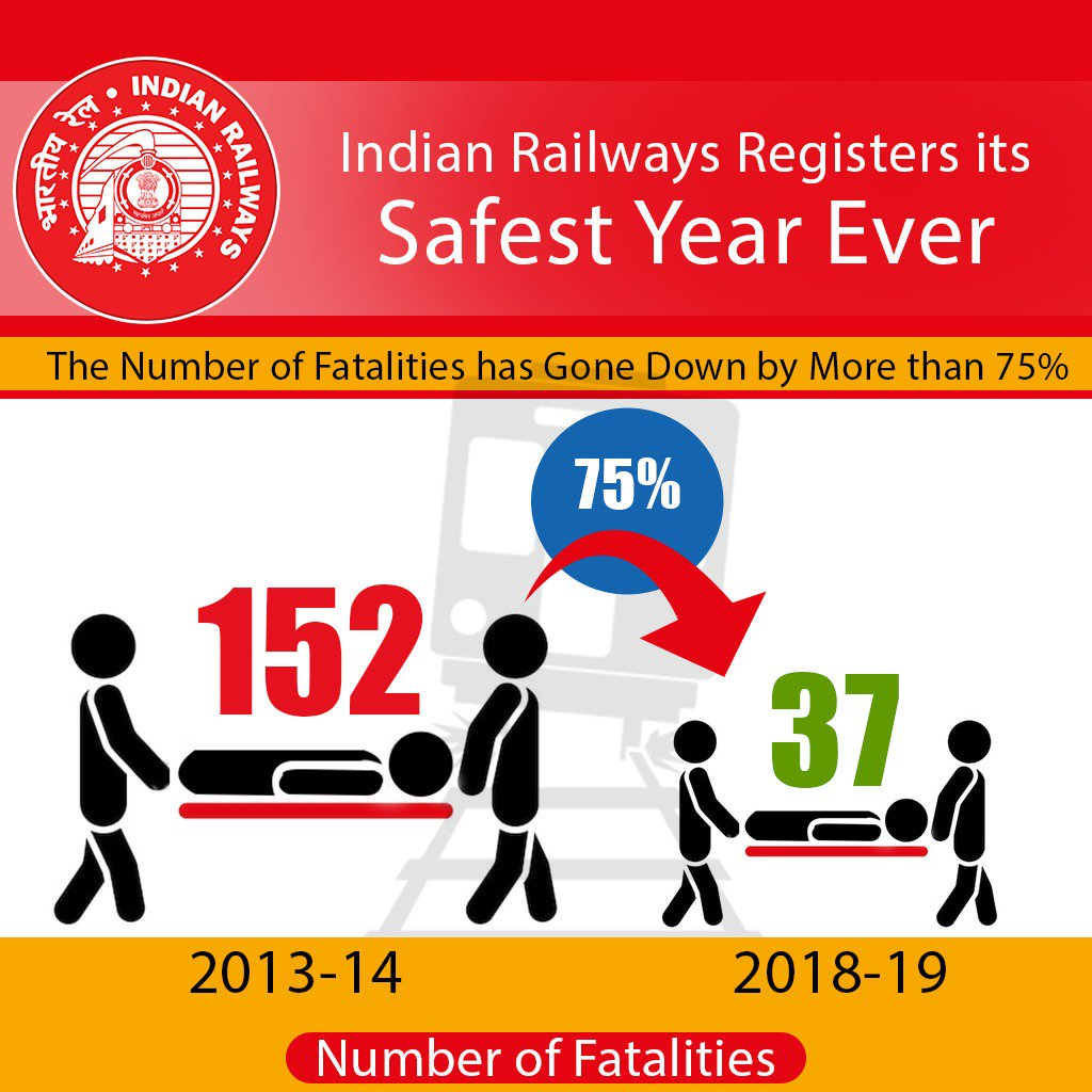 Making safety its foremost priority, Indian Railways has registered the safest year ever with number of fatalities reducing by more than 75% in 2018-19, as compared to 2013-14