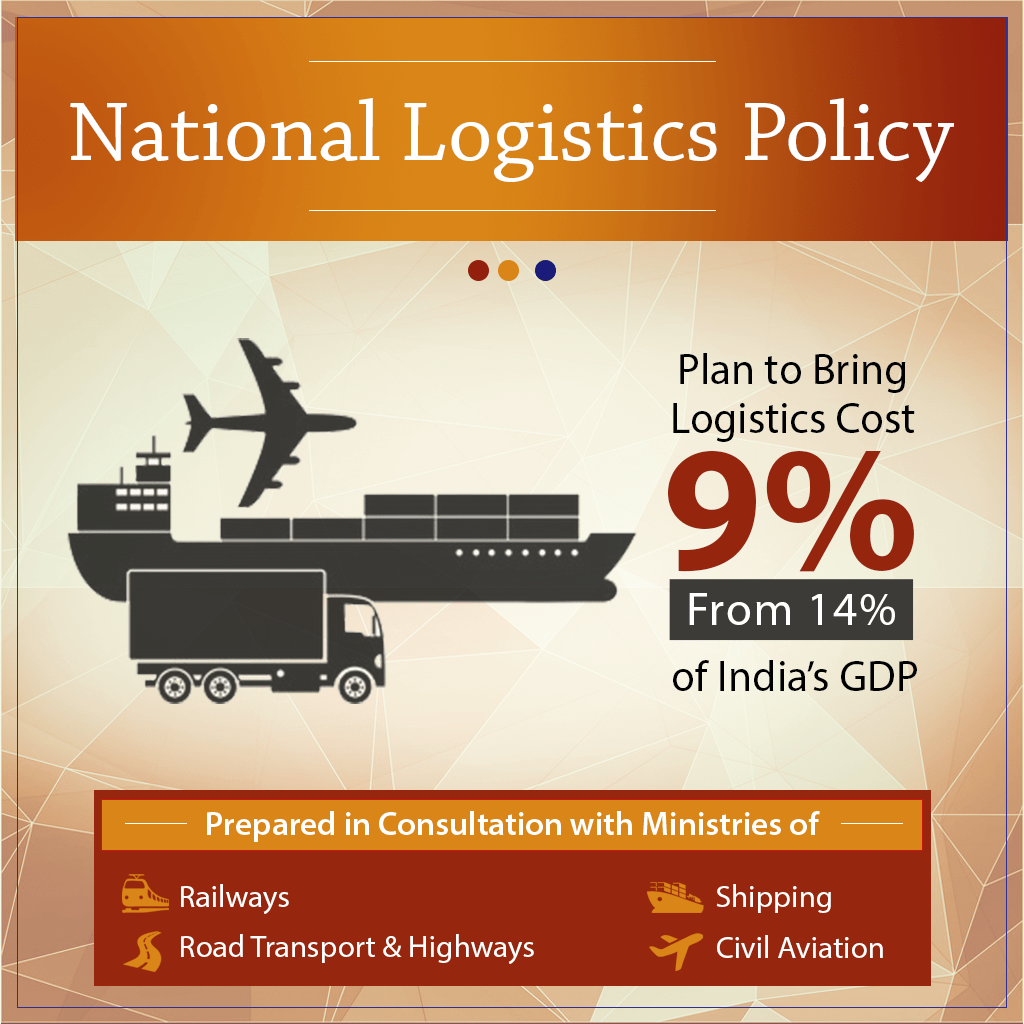 Reviewed the draft National Logistics Policy and discussed an action plan to bring down total logistics cost from 14% to 9% of country's GDP  The policy aims to boost business competitiveness, drive economic growth, and make India a global logistics hub
