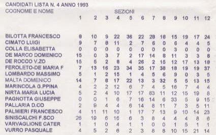 RISULTATI ELETTORALI COMUNE DI PIZZO COMPETIZIONE DEL 1993