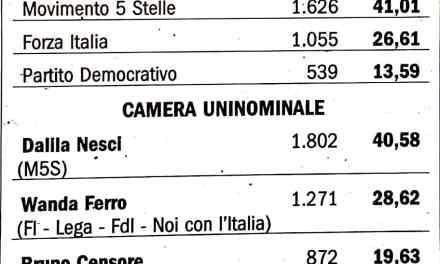 Il voto politico a Pizzo