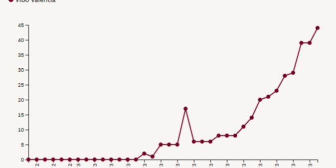 A Vibo la curva è ancora in crescita anche se i casi si mantengono limitati [Il Sole 24 Ore]