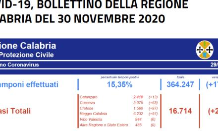 A VIBO ZERO CONTAGI DAL BOLLETTINO DELLA REGIONE CALABRIA DEL 30 NOVEMBRE 2020