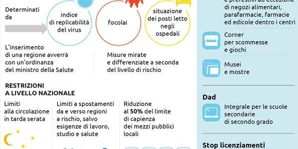 03/11/2020. Covid, in arrivo nuovo Dpcm: attenzione alta sulla Calabria – il Lametino.it