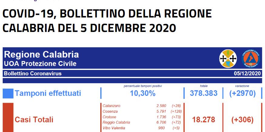 COVID-19, BOLLETTINO DELLA REGIONE CALABRIA DEL 5 DICEMBRE 2020