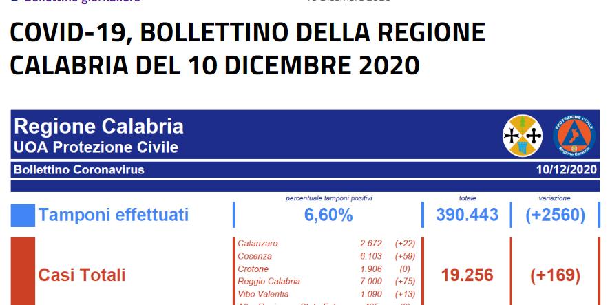 COVID-19, BOLLETTINO DELLA REGIONE CALABRIA DEL 10 DICEMBRE 2020