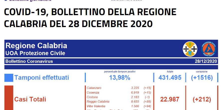 COVID-19, BOLLETTINO DELLA REGIONE CALABRIA DEL 28 DICEMBRE 2020