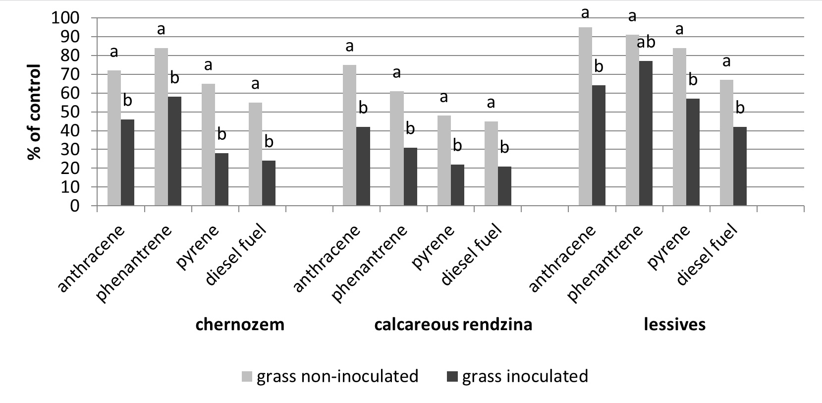 Phytoremediation of Polycyclic Aromatic Hydrocarbons in