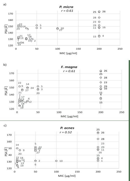 Zolnowska et al. fig 1