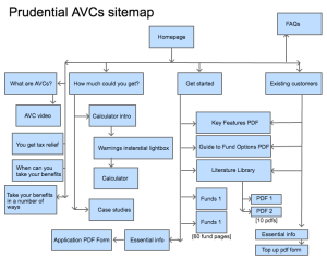 Prudential AVC template - Sitemap (redesign 1)