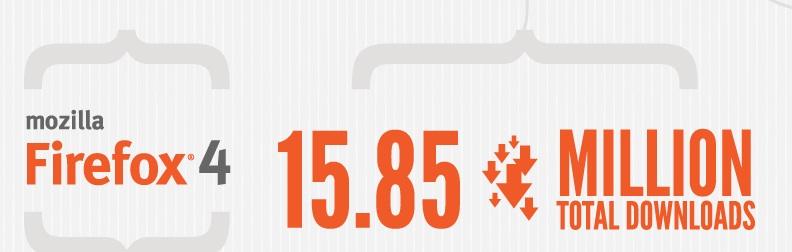 Infographie : Les premières 48 heures après le lancement de Firefox 4