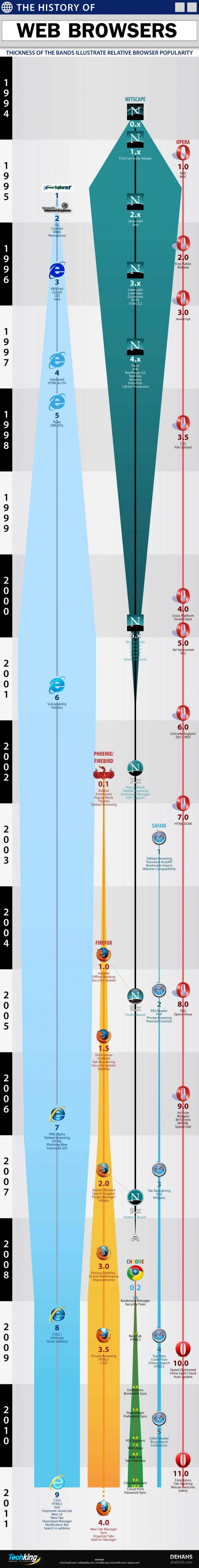 Infographie - Histoire des navigateurs internet