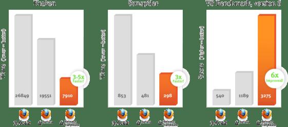 Performances Firefox 4